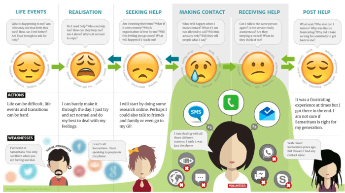 In the digital era, convert customer frustration into conversion