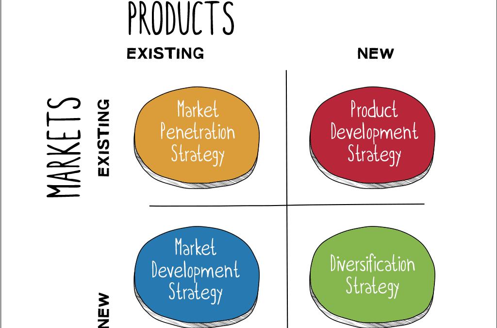 The Ansoff Model [Marketing strategy matrix]